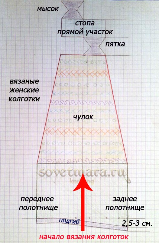 Юбка с высокой талией выкройки
